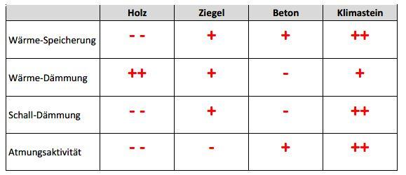 Klimasteinvorteile Tabelle